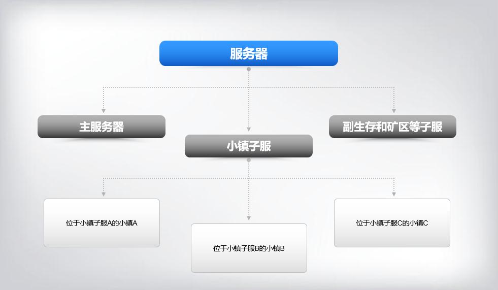 对于这个问题,天际服九周目做出了调整。服务器设定和构架变化成了如下的体系。